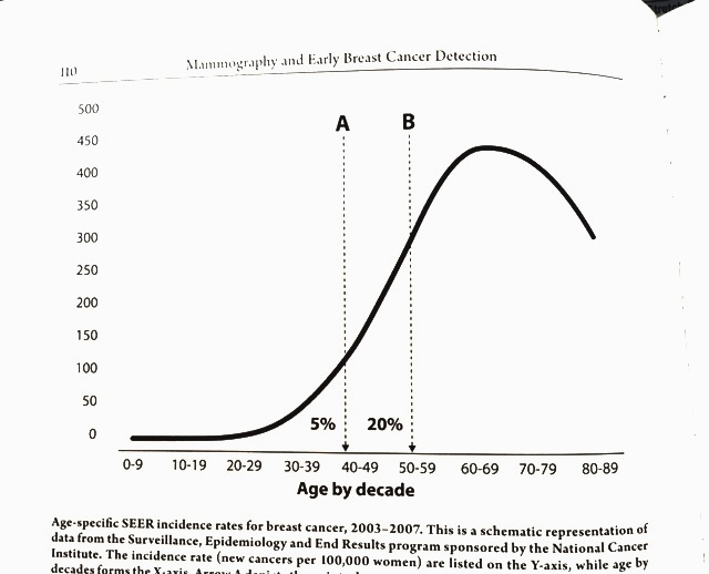 Incidence of BC from mammo book
